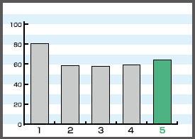 バンガード 防虫効果試験1 [防災、蛍光灯カバー、飛散防止、防虫、虫除け]