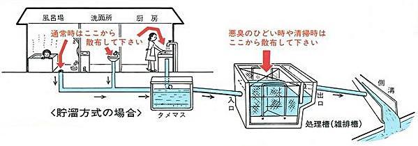 雑排槽無臭元  使用方法 [防臭、消臭、トイレ、浄化槽、汲み取り、悪臭]